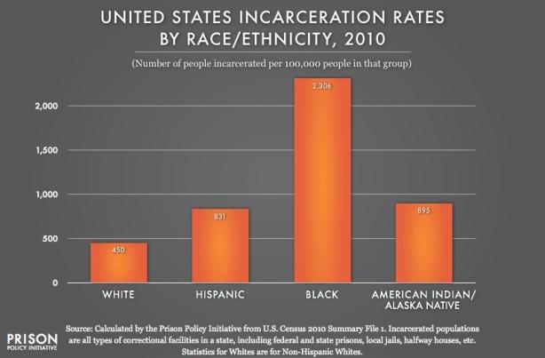 US_Prison_Race