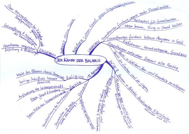Mind-map zum Bauernkrieg im 16. Jahrhundert