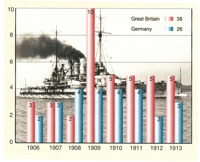 Wettrüsten vor dem Ersten Weltkrieg