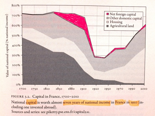 Piketty_Capital_National_Income_France_ROT