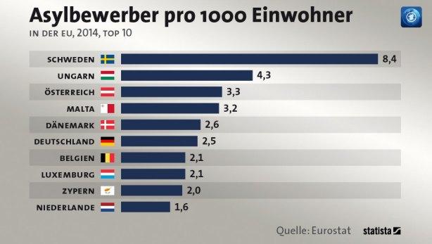 EU_Asylwerber_pro_1000_Einwohner